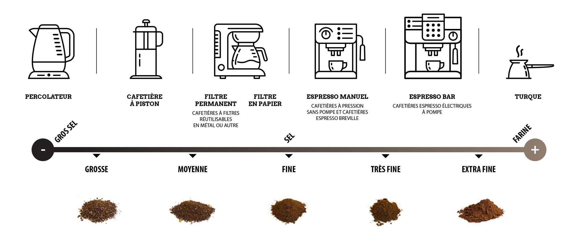 Choisir la mouture du café | Comment préparer un bon café à la maison | Brûlerie des Monts