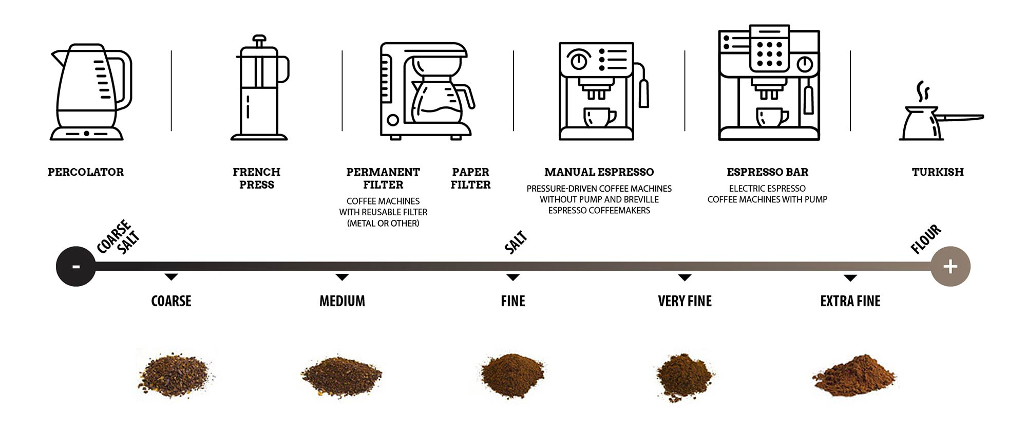 Choosing the right grind | How to make great coffee at home | Brûlerie des Monts